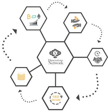 Dimensions Network платформа торгівлі криптовалютой, опціонами та ф'ючерсами
