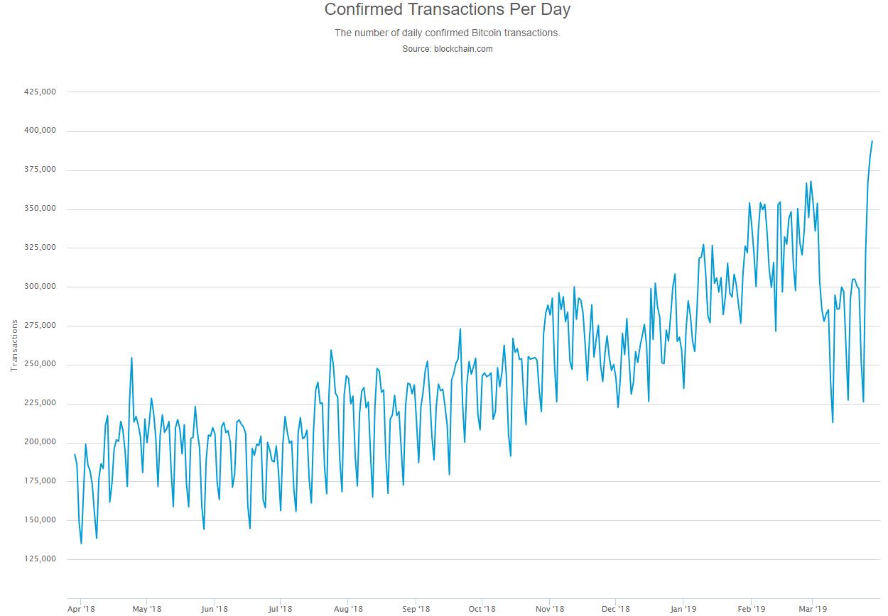 Количество транзакций в сети Bitcoin (BTC) выросло до максимума с января 2018 года