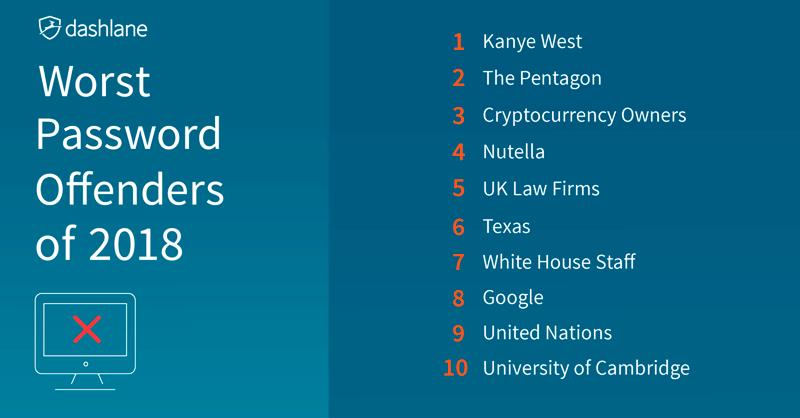 Криптовалютні акаунти увійшли в топ-3 рейтингу найбільш ненадійних паролів