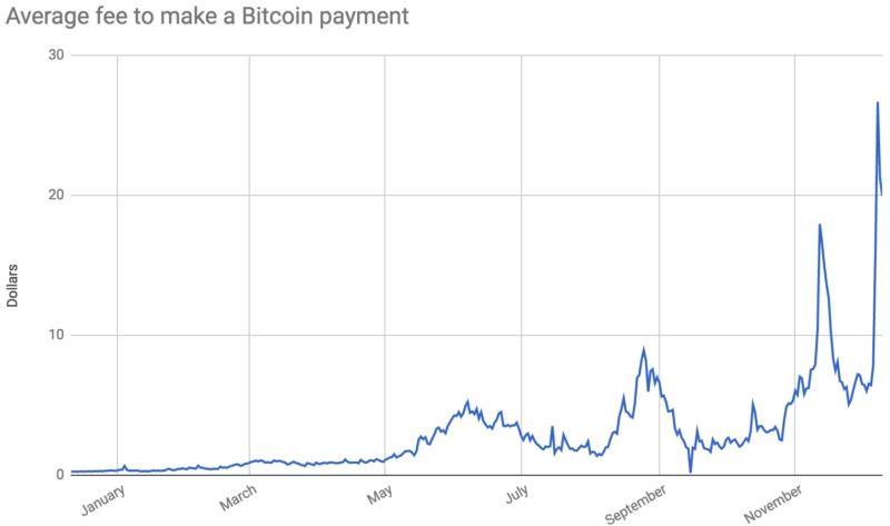 Стрімке зростання комісії за транзакції в мережі Bitcoin (BTC)