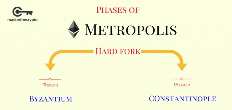 В январе после хард-форка Constantinople появятся три новых форка сети Ethereum